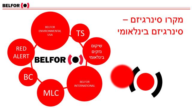 בלפור ישראל - שיתוף פעולה בינלאומי